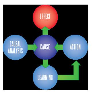 causal analysis